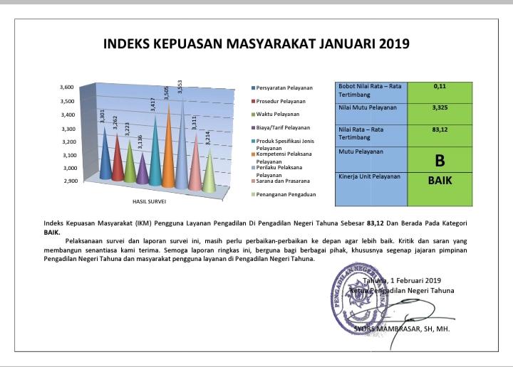 Hasil Survei Indeks Kepuasan Masyarakat Periode Juli - Desember 2018