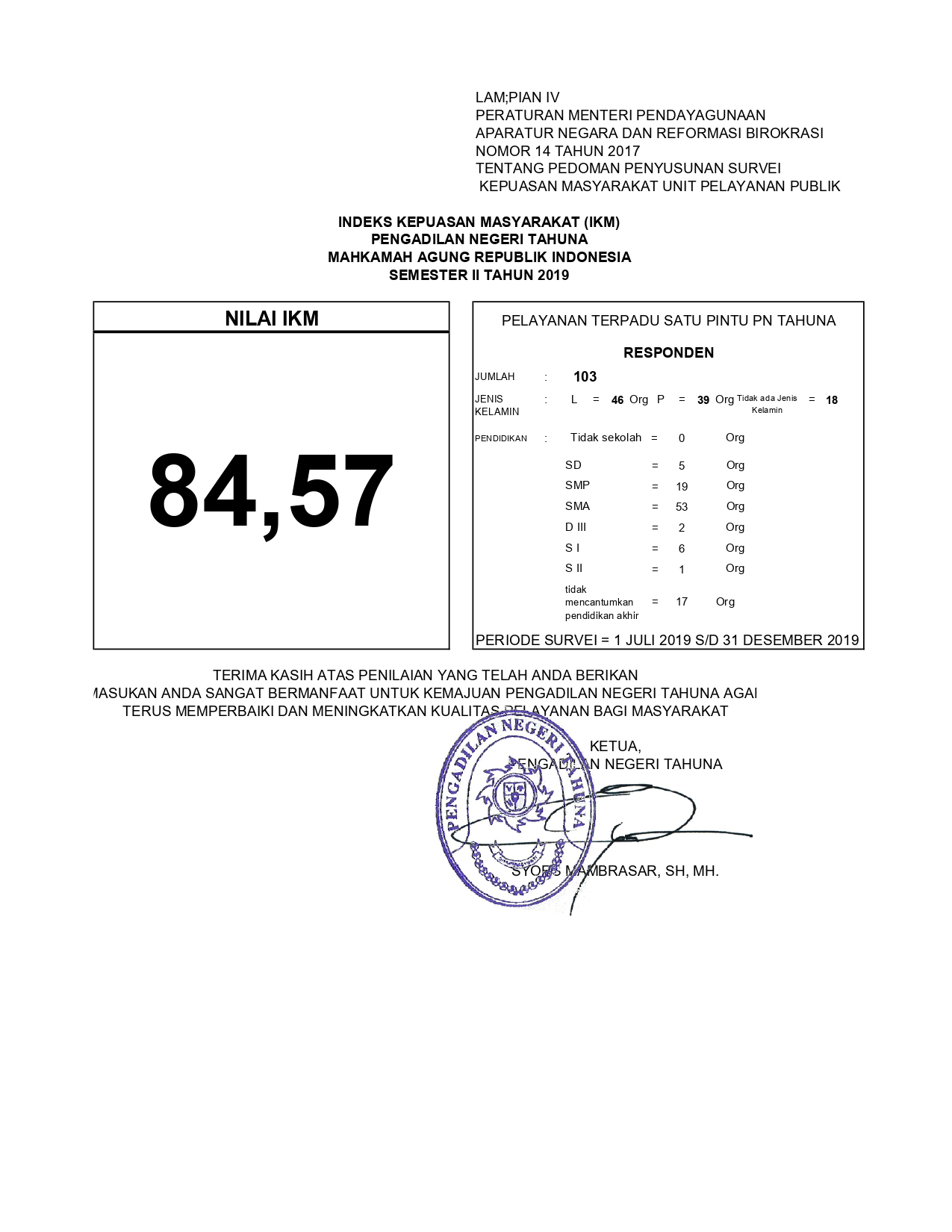 Publikasi Survey IKM Semester II 2019